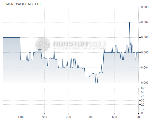 Rimfire Pacific Mining NL