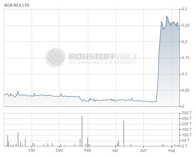 Rox Resources Ltd.