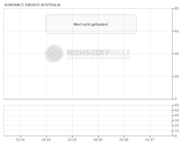 Sundance Energy Australia Ltd.