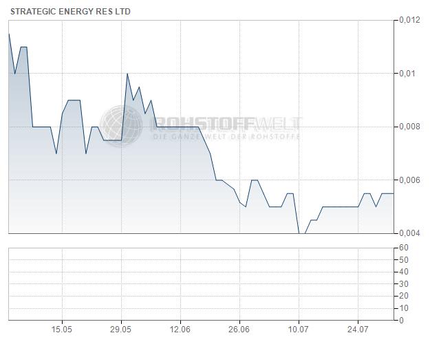 Strategic Energy Resources Ltd.