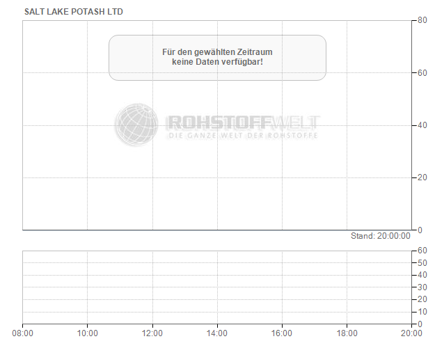 Salt Lake Potash Ltd.