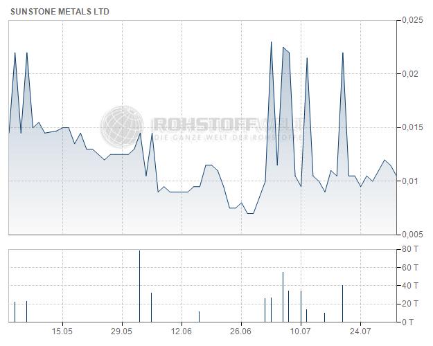 Sunstone Metals Ltd.