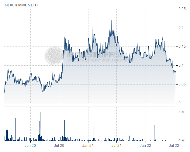 Silver Mines Ltd.