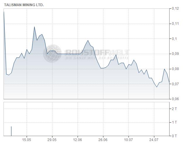 Talisman Mining Ltd.