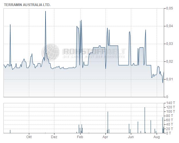Terramin Australia Ltd.