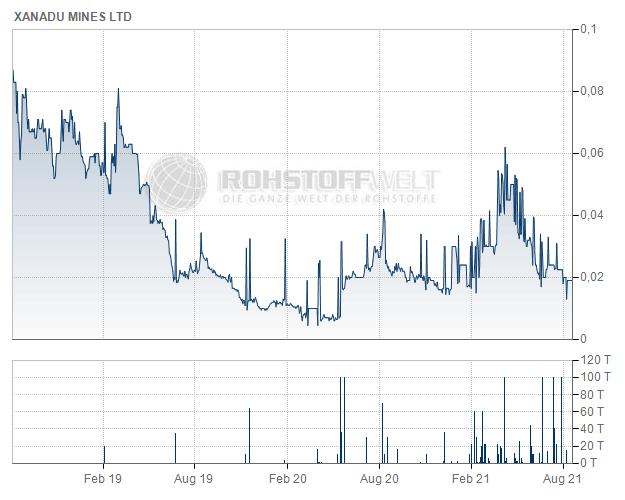 Xanadu Mines Ltd.