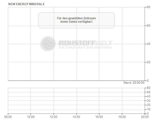New Energy Minerals Ltd.
