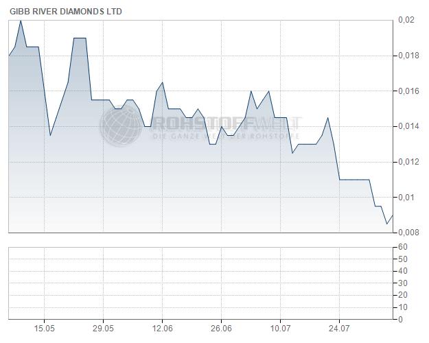 Gibb River Diamonds Ltd.