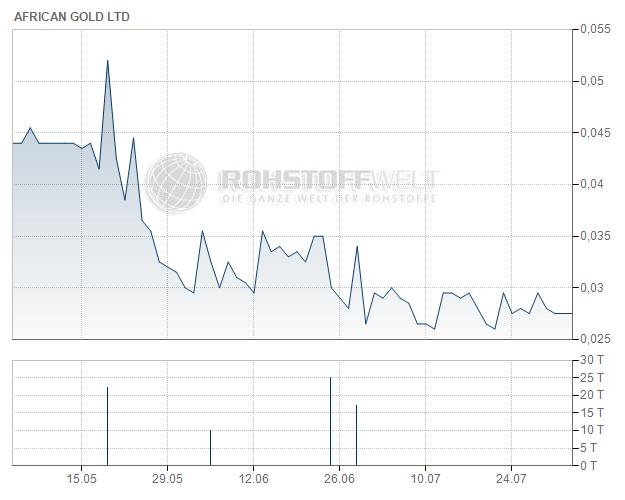 African Gold Ltd.