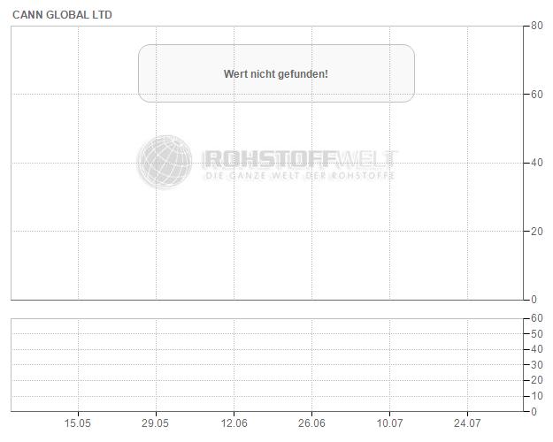 Cann Global Ltd.