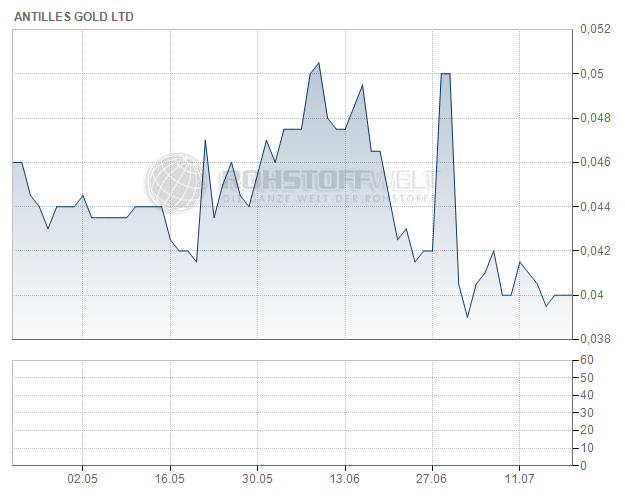 Antilles Gold Ltd.