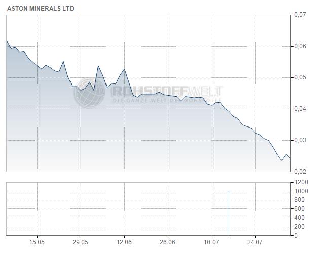 Aston Minerals Ltd.