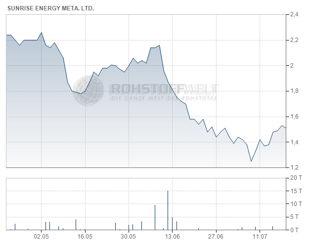 Sunrise Energy Metals Ltd.