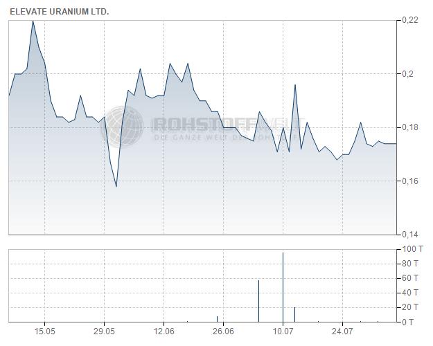 Elevate Uranium Ltd.