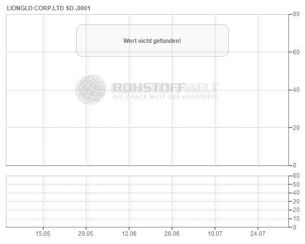 LionGold Corp. Ltd.