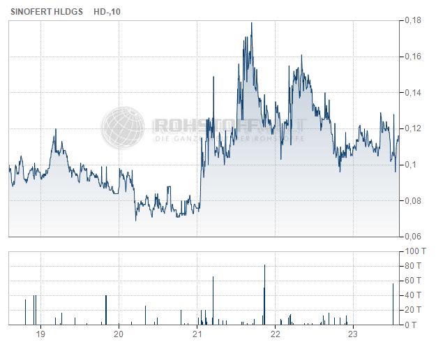 Sinofert Holdings Ltd.