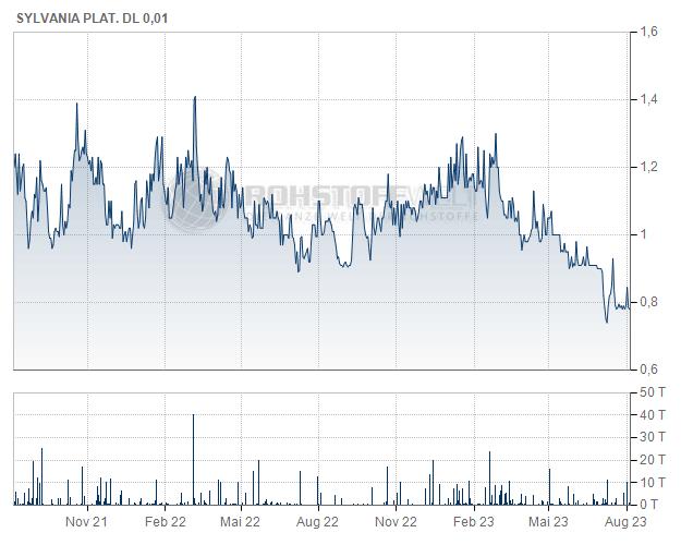 Sylvania Platinum Ltd.