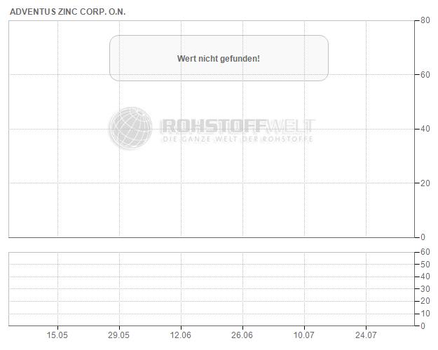 Adventus Zinc Corp.