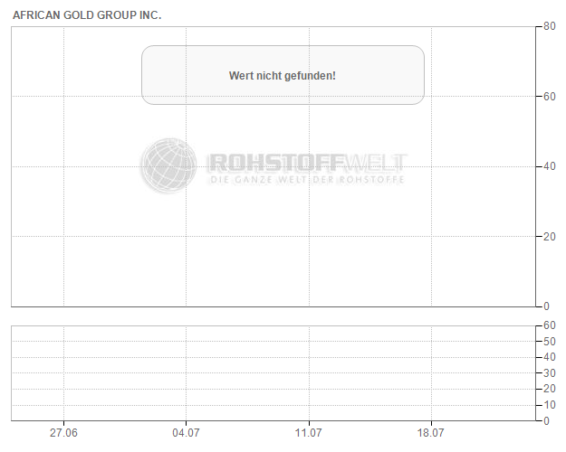 African Gold Group Inc.