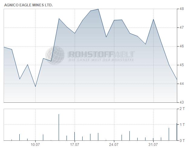 Agnico Eagle Mines Ltd.