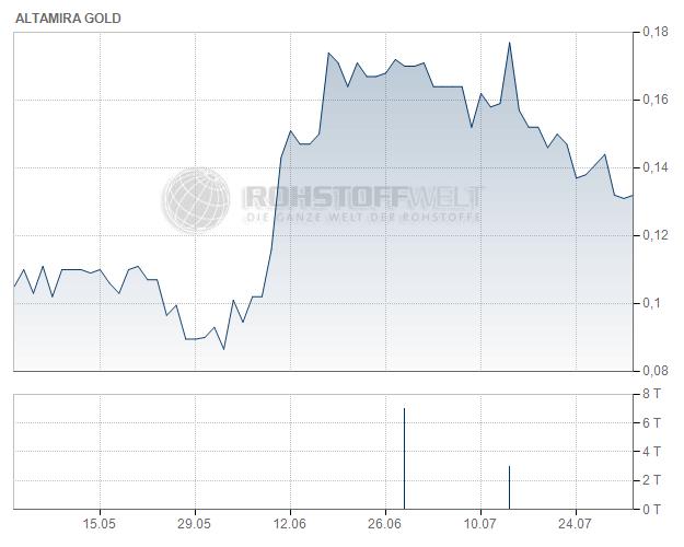 Altamira Gold Corp.