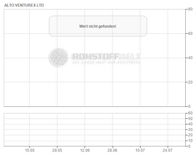 Alto Ventures Ltd.