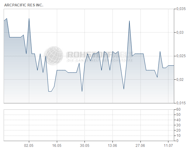 ArcPacific Resources Corp.