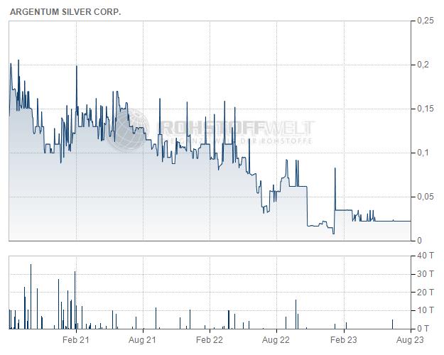 Argentum Silver Corp.
