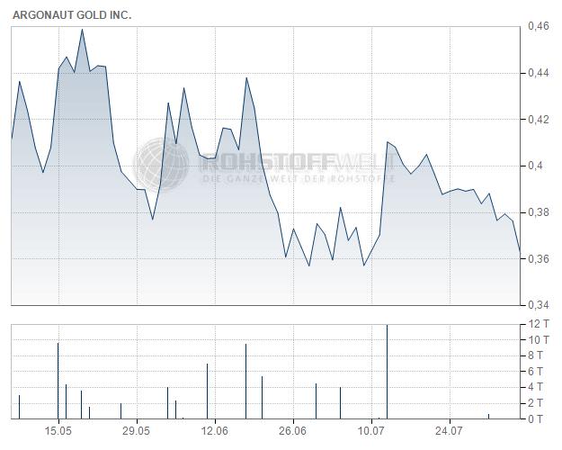 Argonaut Gold Inc.