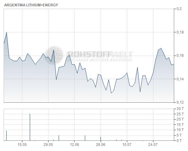Argentina Lithium & Energy Corp.
