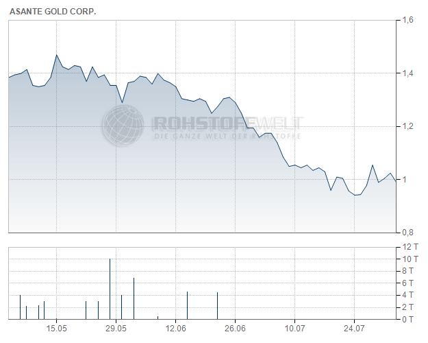 Asante Gold Corp.