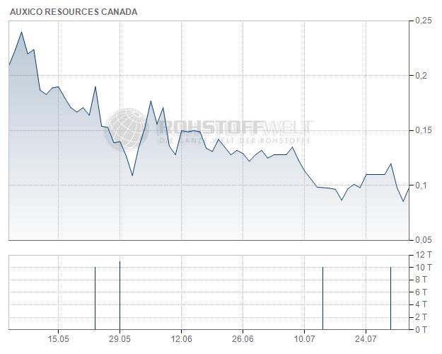 Auxico Resources Canada Inc.