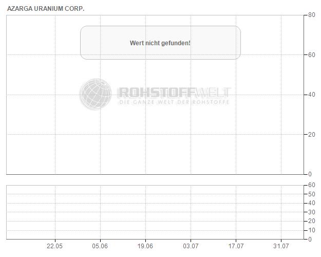 Azarga Uranium Corp.