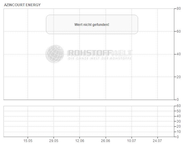 Azincourt Energy Corp.