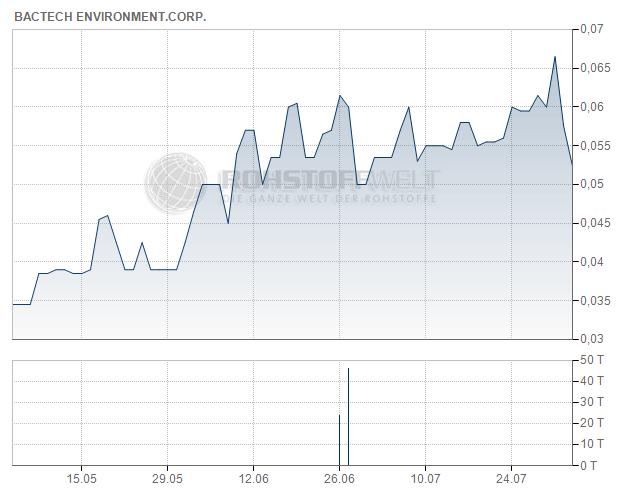 BacTech Environmental Corp.