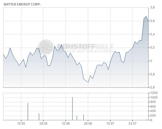 Baytex Energy Corp.