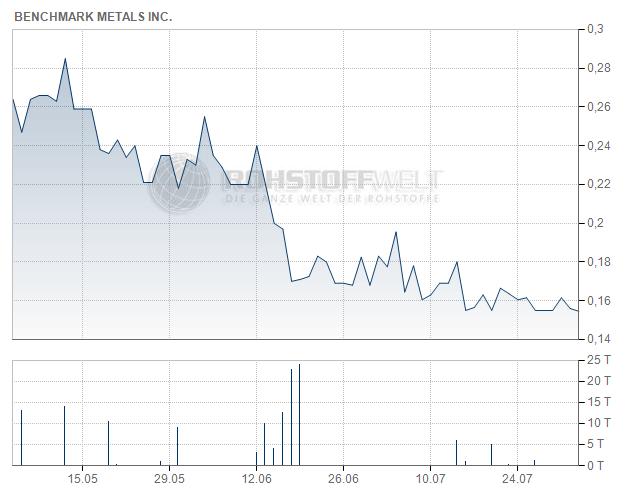 Benchmark Metals Inc.