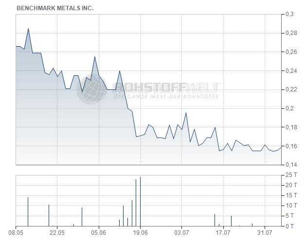 Benchmark Metals Inc. ( WKN: A2JM2X, ISIN: CA08162A1049