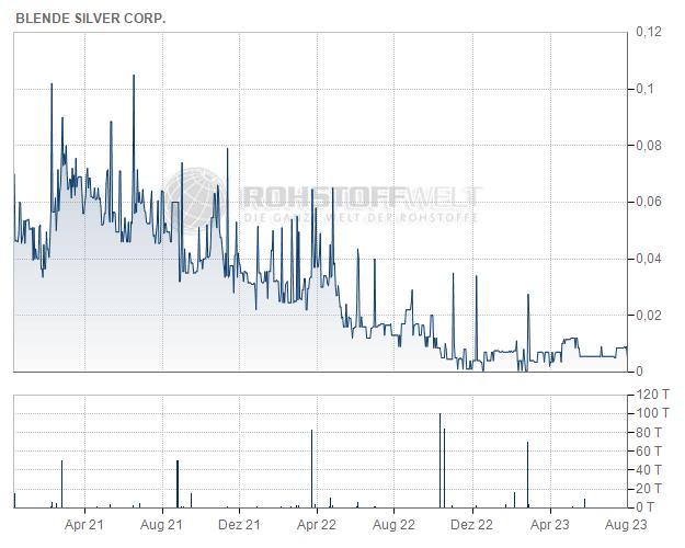 Blende Silver Corp.