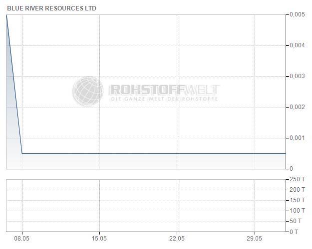 Blue River Resources Ltd.