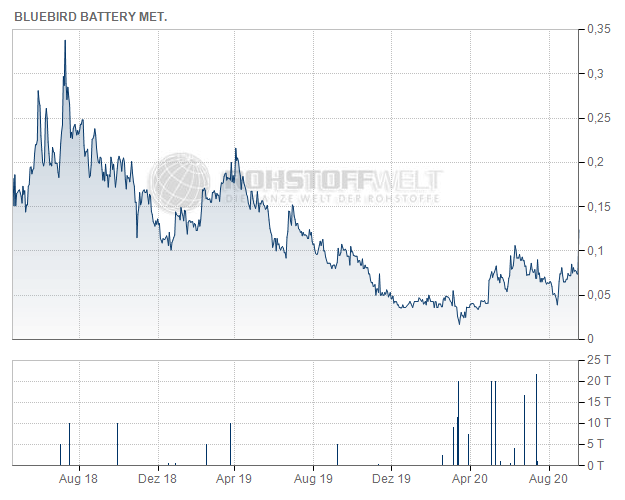 BlueBird Battery Metals Corp.
