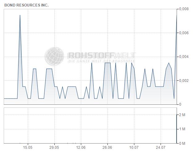 Bond Resources Inc.