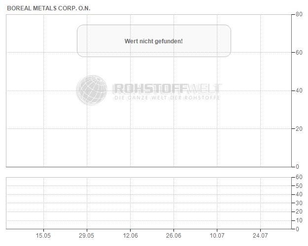 Boreal Metals Corp.