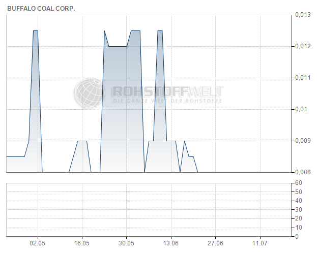 Buffalo Coal Corp.
