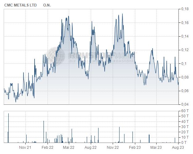 CMC Metals Ltd.