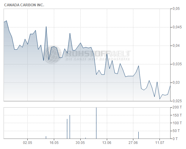 Canada Carbon Inc.