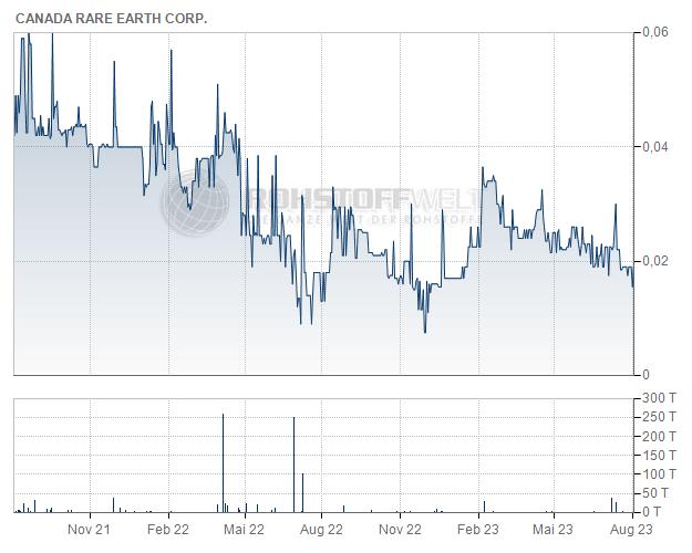 Canada Rare Earth Corp.