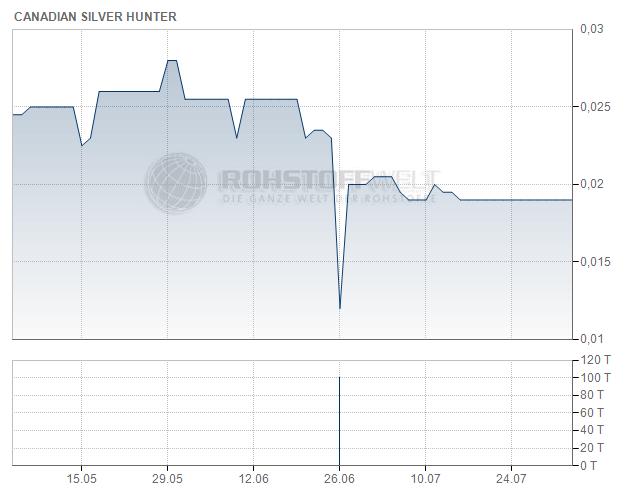 Canadian Silver Hunter Inc.
