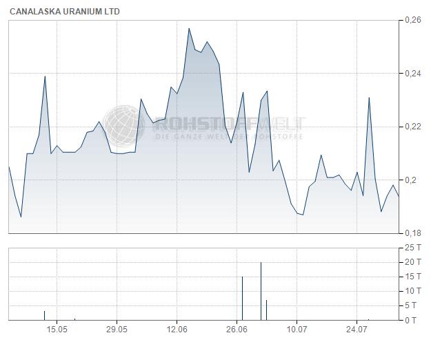 CanAlaska Uranium Ltd.