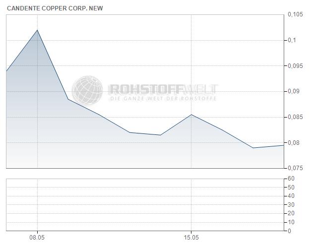 Candente Copper Corp.